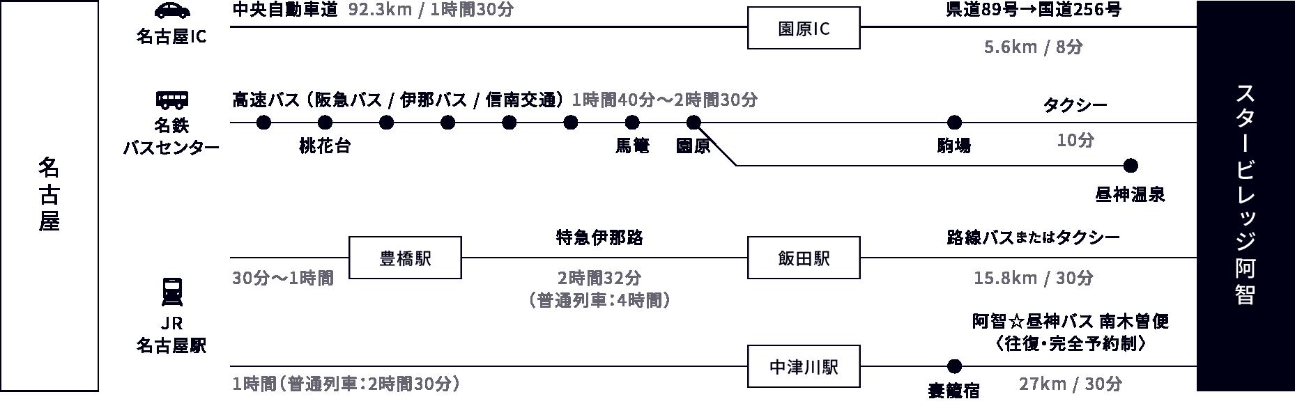 名古屋からのアクセス方法