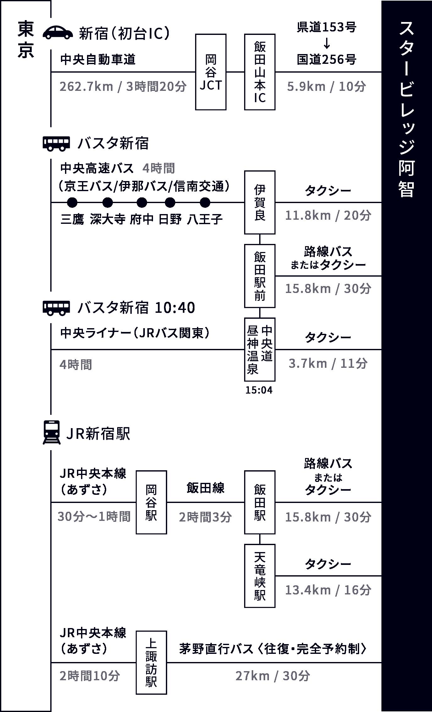 東京からのアクセス方法
