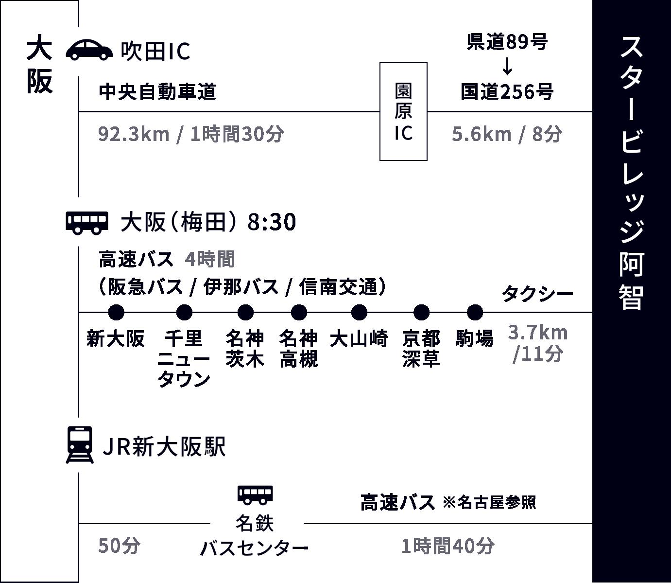大阪からのアクセス方法